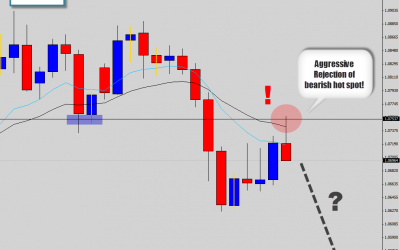 audnzd perfect text book trade setup