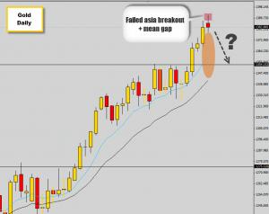 gold breakout trap