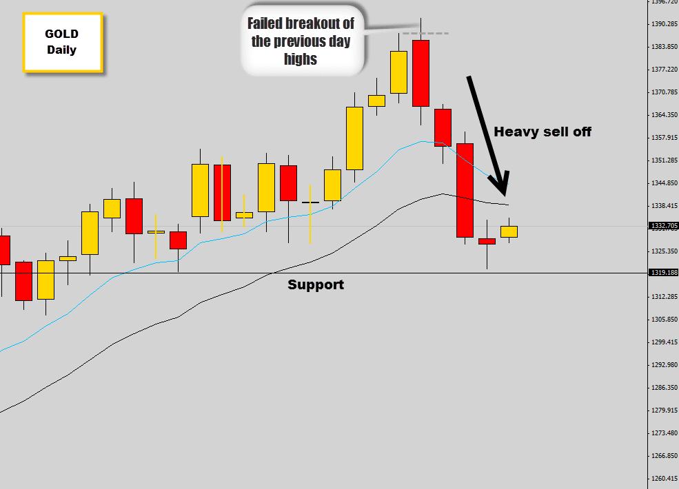 gold breakdown from asia breakout trap