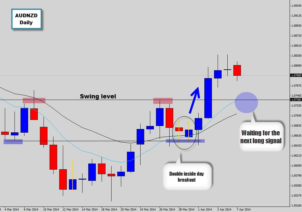AUDNZD – Price explodes out of double inside day setup