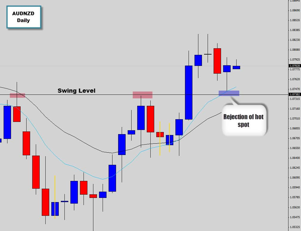 perfect audnzd setup before forex news trading