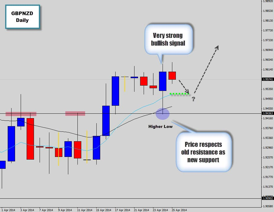 gbpnzd waiting for retrace