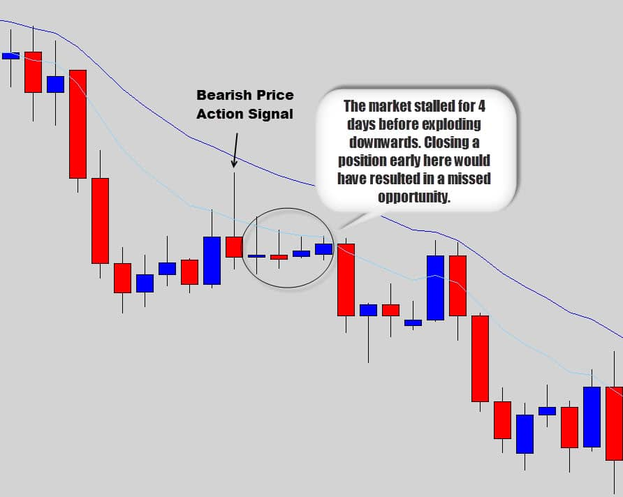 4 day market stall on the daily time frame