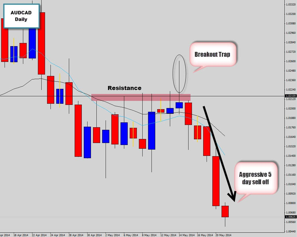 AUDCAD Breakout Trap Rejection Candle Produces 5 Day Sell Off