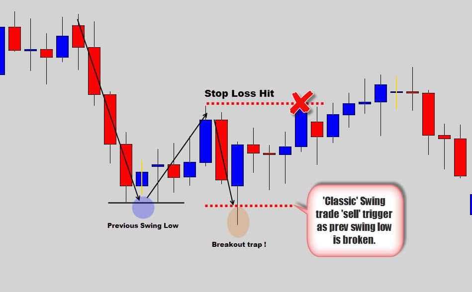 Dave landry 10 best swing trading patterns strategies