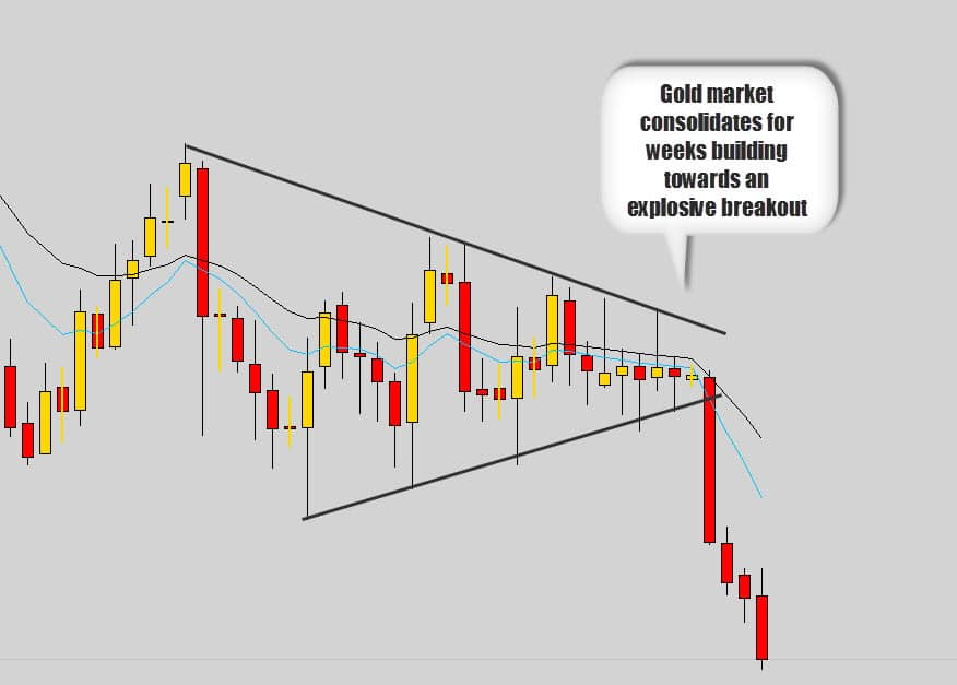 gold breakout