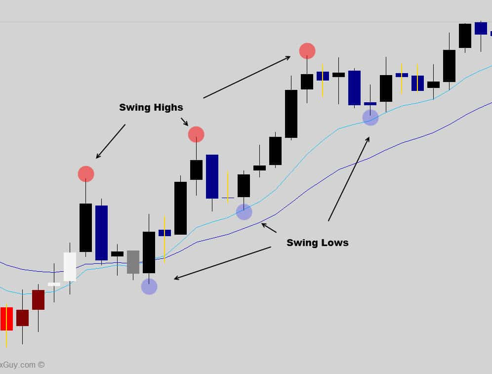 swing high low basic pattern
