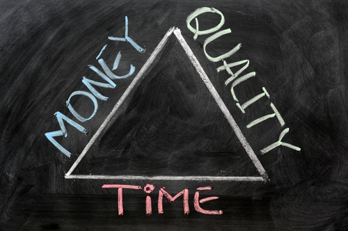 time money quality of the daily time frame