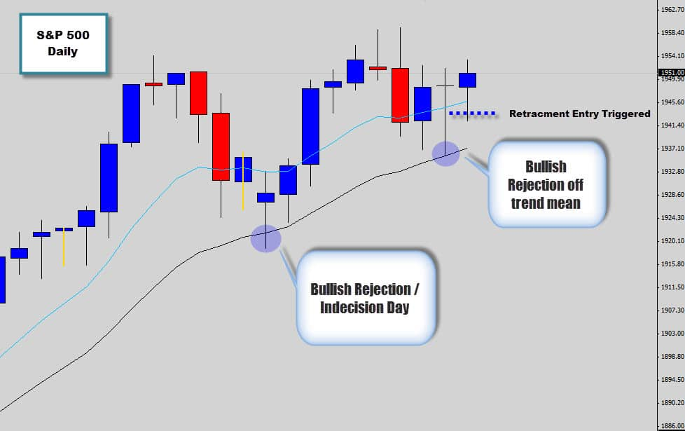 Price Action Buy Signal triggers on S&P 500 Index