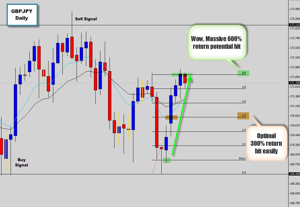 GBPJPY Respects Range Bottom with a Price Action Buy Signal
