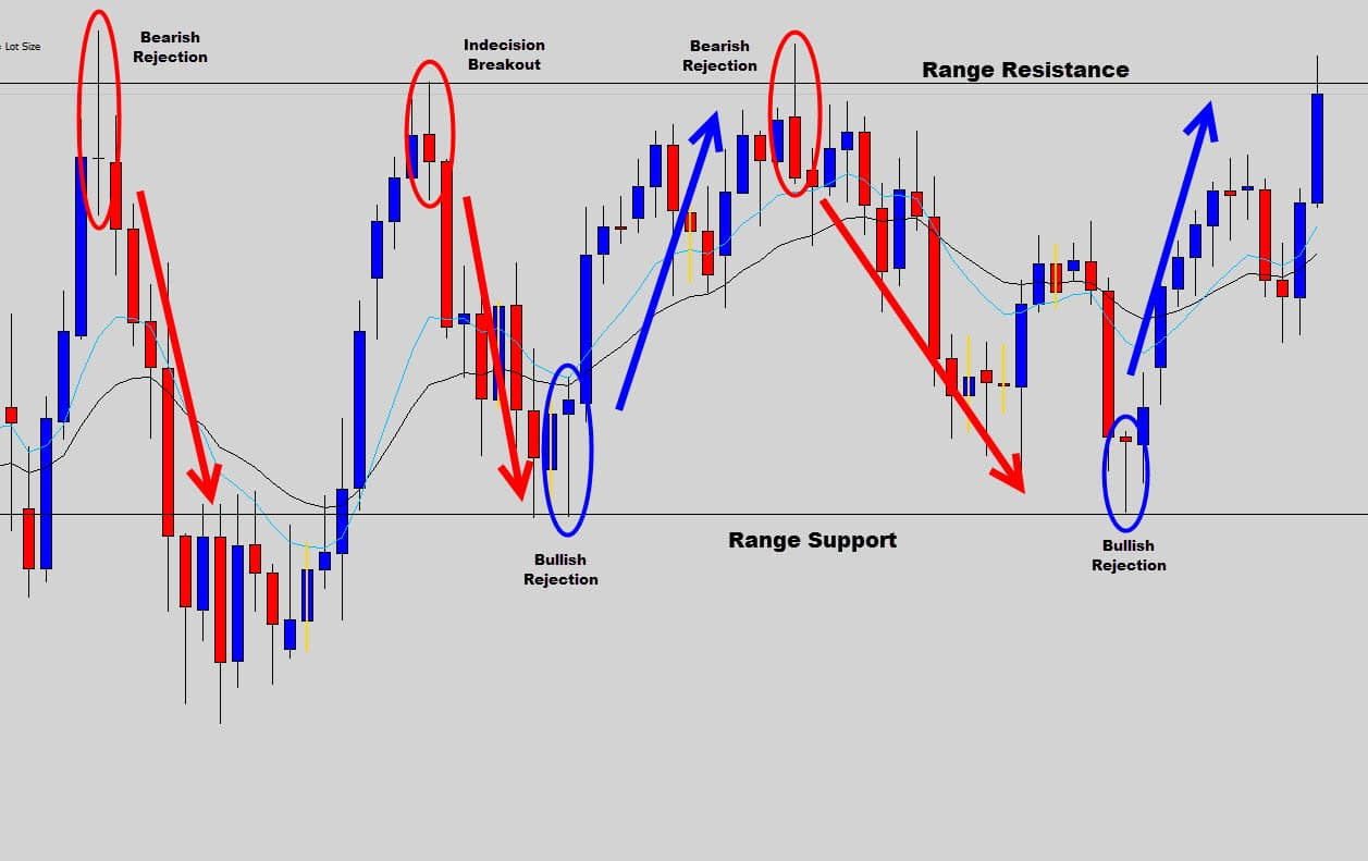Playing the Range on the GBPJPY Daily Chart