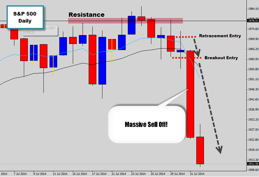 Has the S&P found a market top? Bearish Price Action Gives Insight