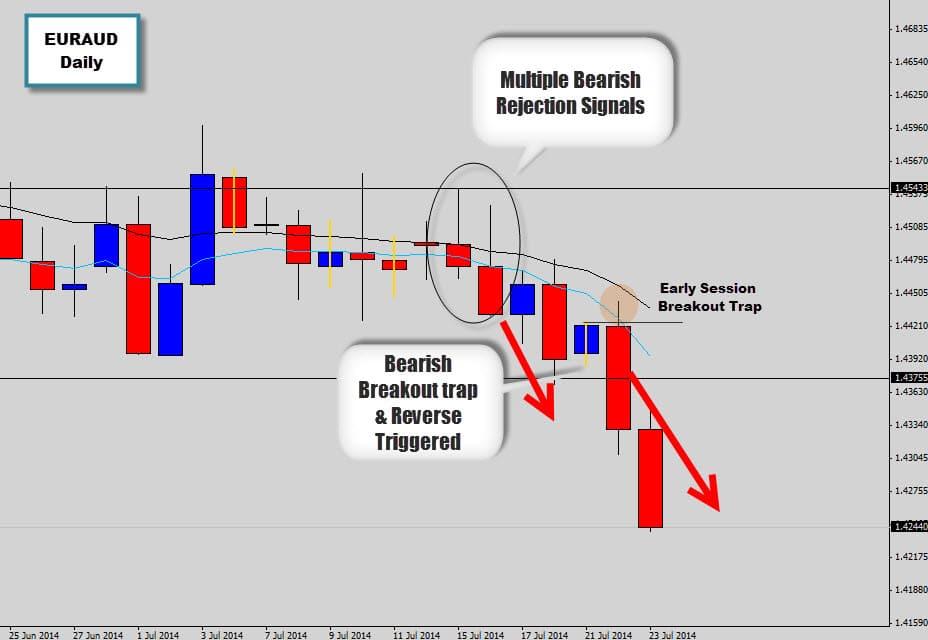 euraud bearish breakout from price action signal