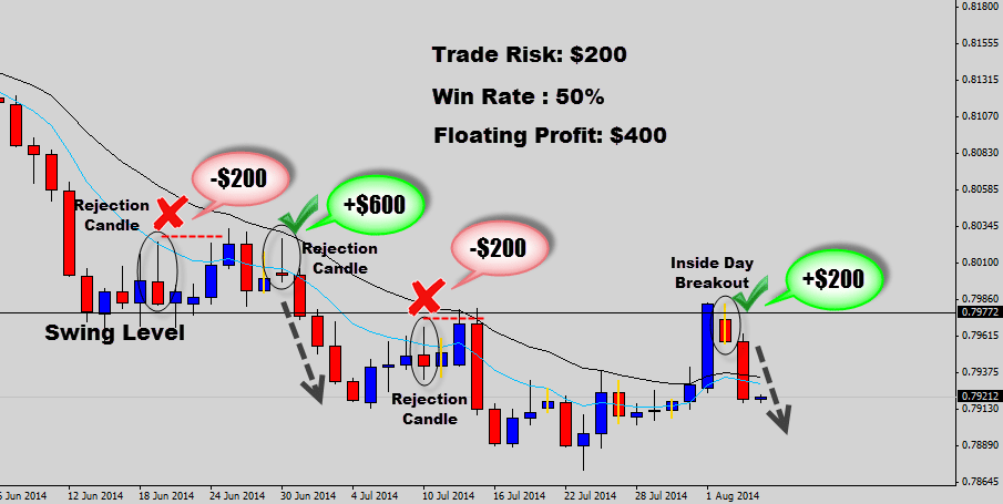 How much money can i earn from forex trading if my investor is $200