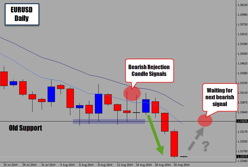 EURUSD Bearish Rejection Candles Push Price Under Support