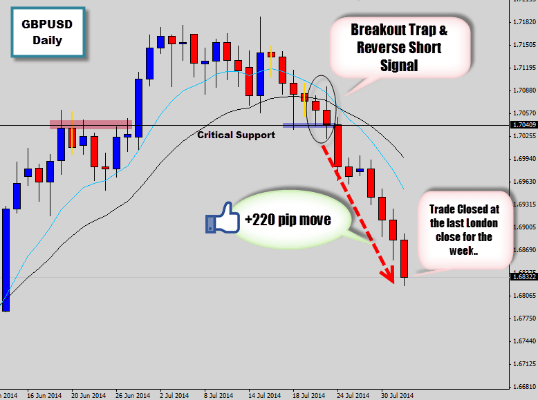 GBPUSD Breakout Trap Fuels Intense Bearish Movement