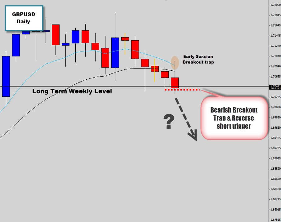 gbpusd breakout price action