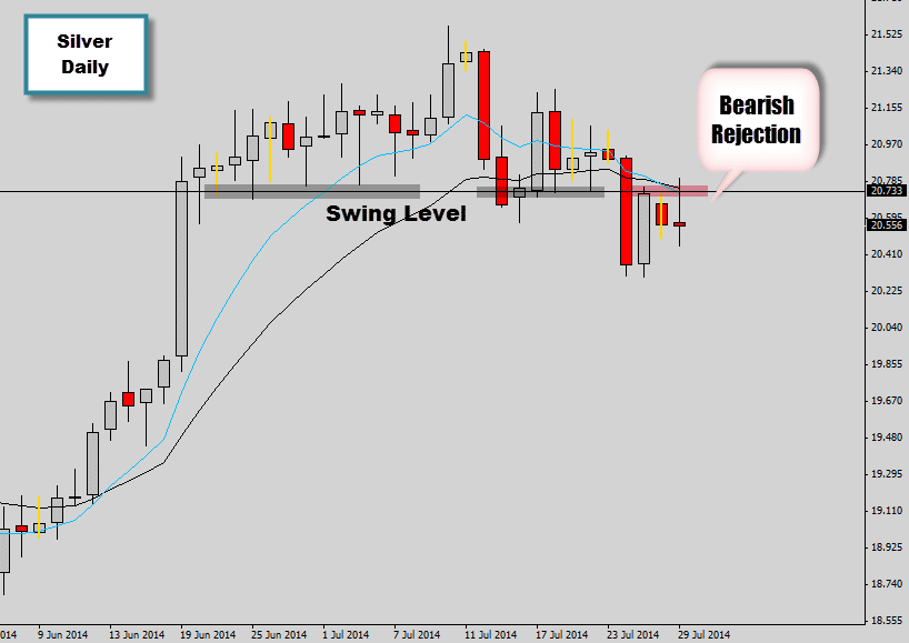 silver price action setup