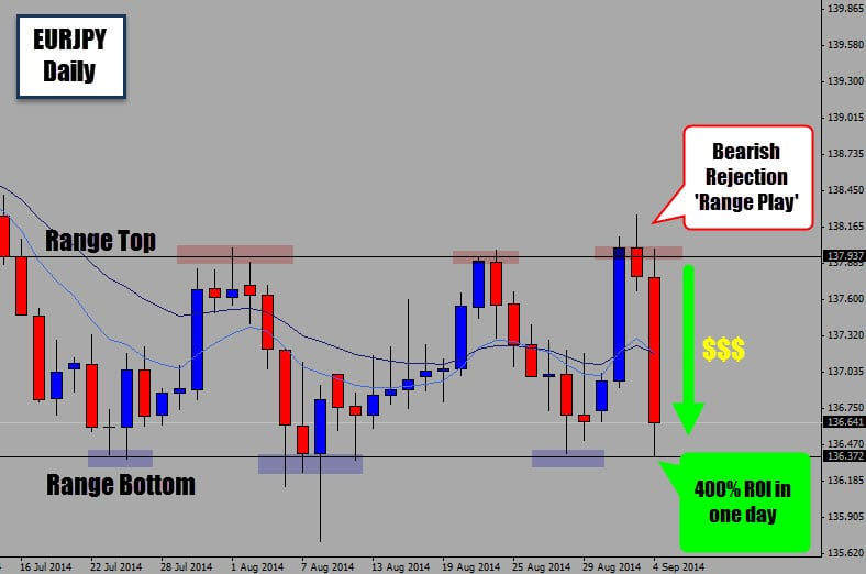 Forex volume price action