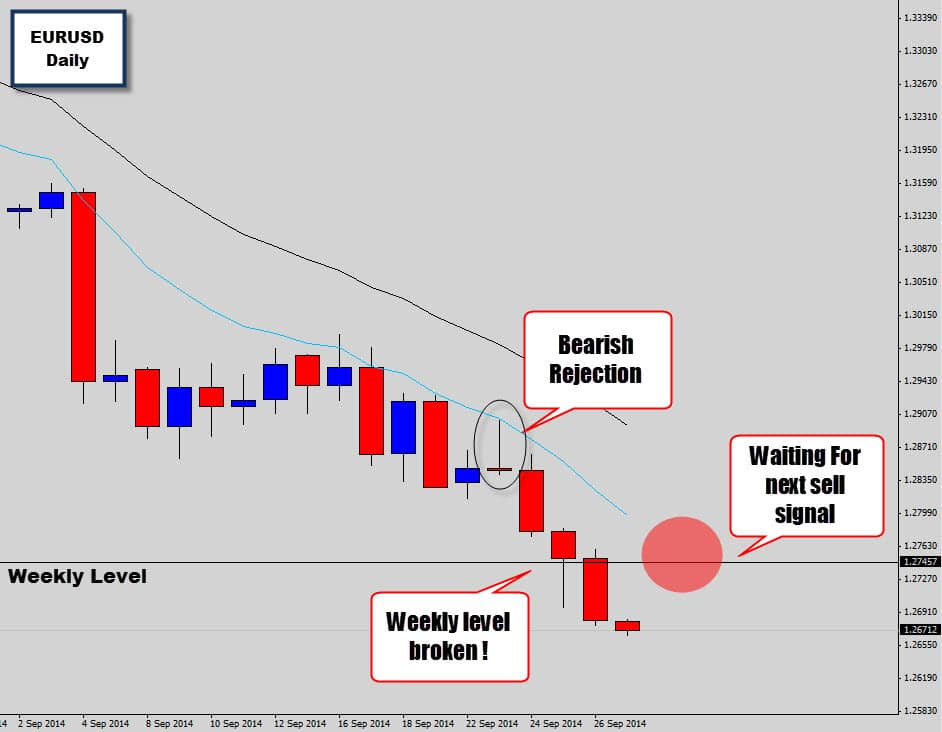 EURUSD Breaks Weekly Level After Bearish Rejection Signal