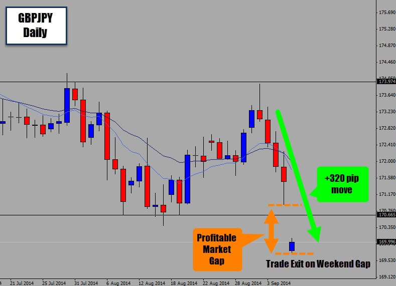 Forex trading weekend gaps