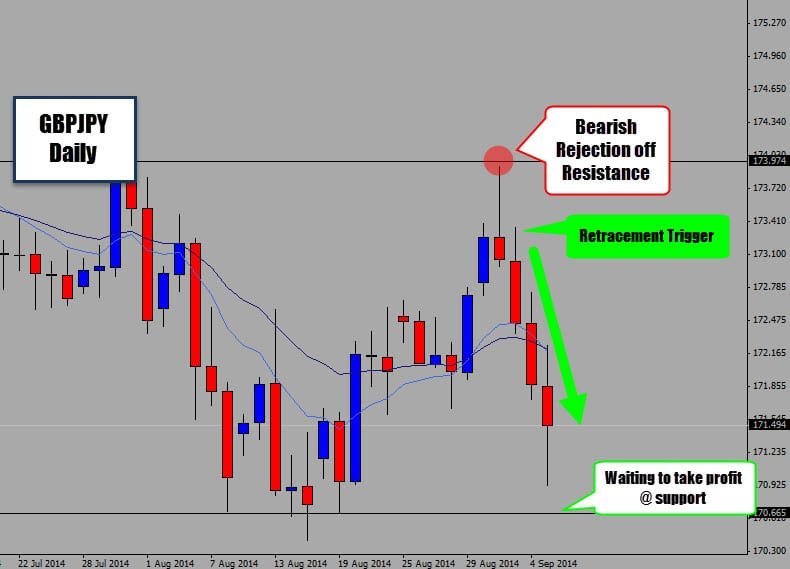 GBPJPY Price Action Trade Cashes In After Weekend Gap – Massive Trade