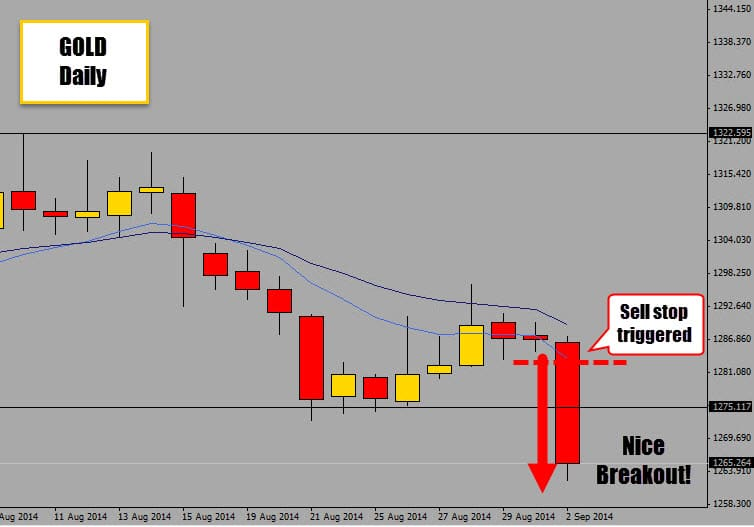 gold double inside day breakout