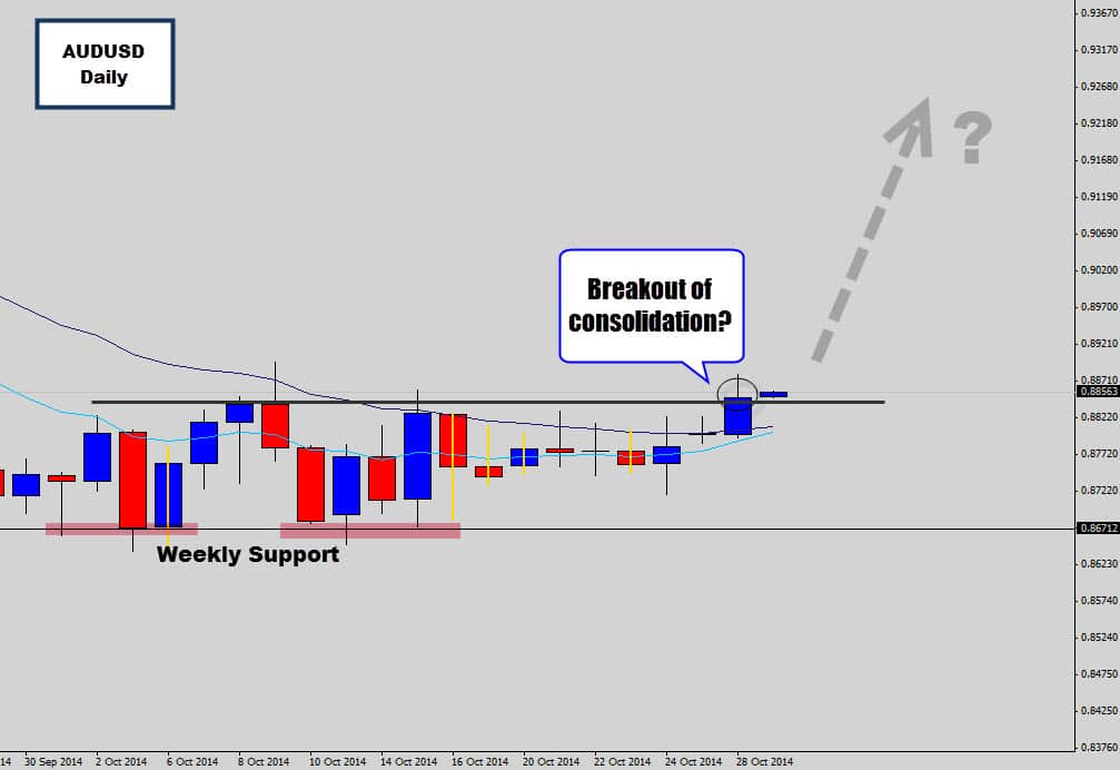 audusd breaking out of resistance