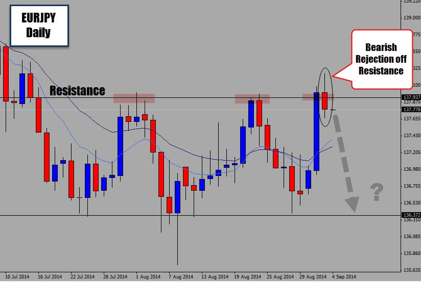 eurjpy range rejection
