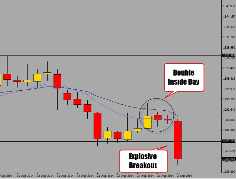 inside day breakout on gold