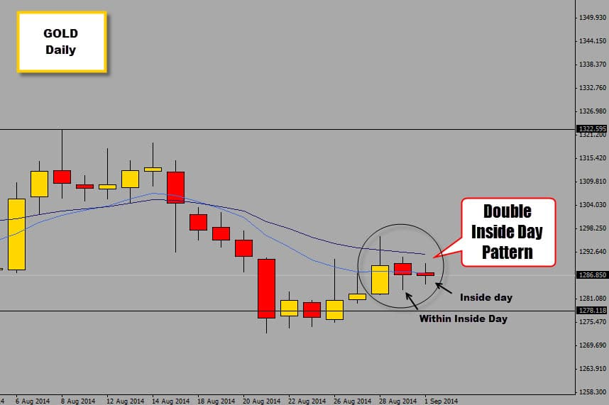 inside day pattern on gold