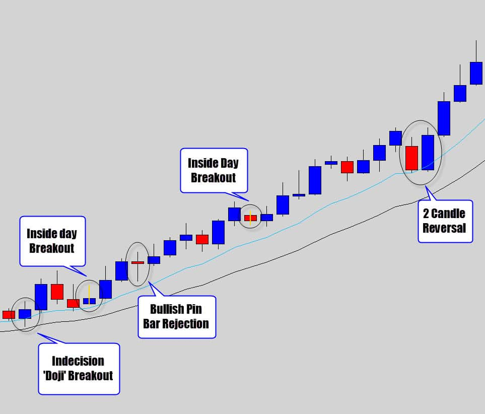 price action signals with a trend