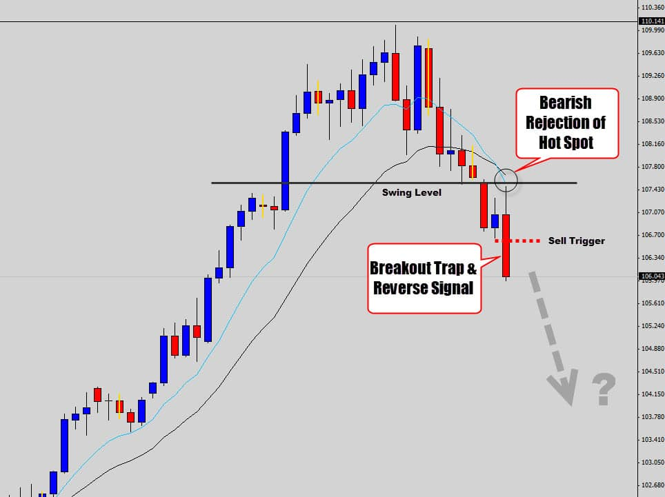 usdjpy breakout trap and reverse