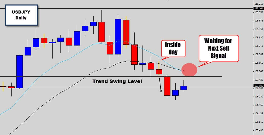 usdjpy waiting to sell without using forex indicators
