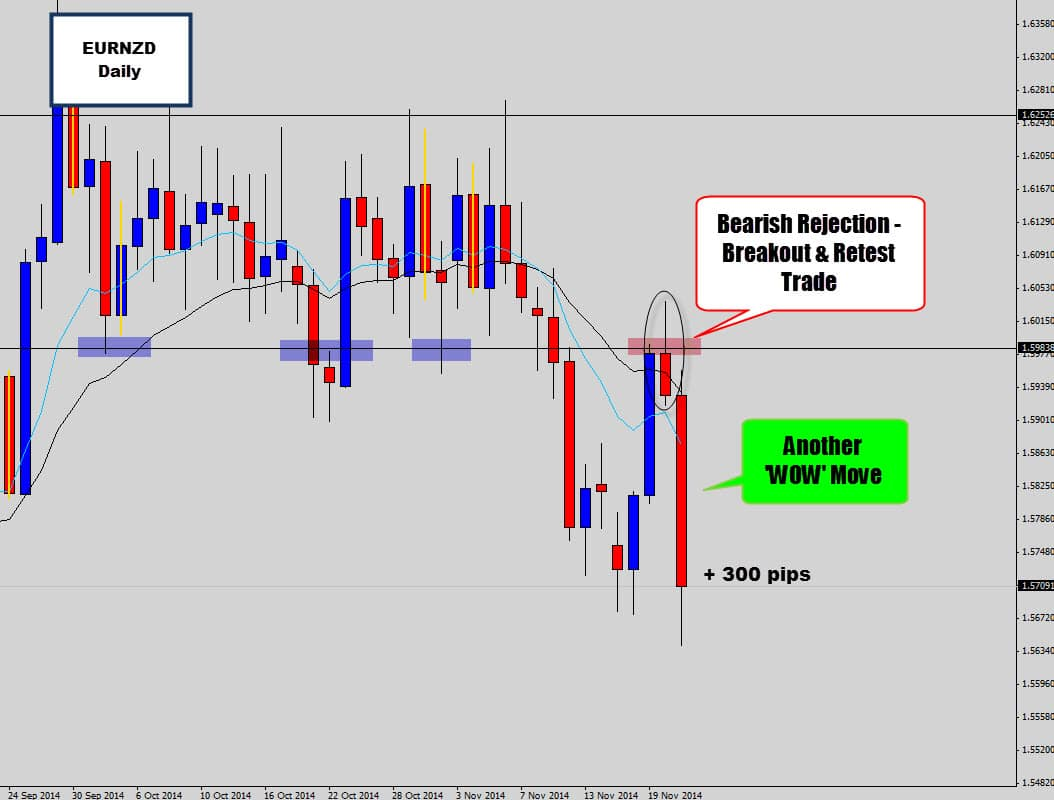 The Euro Tanks – Driving Price Action Signals Into Profit