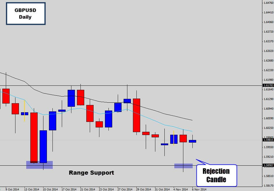 The Forex Guy 1 Price Action Trading Education | Autos Post