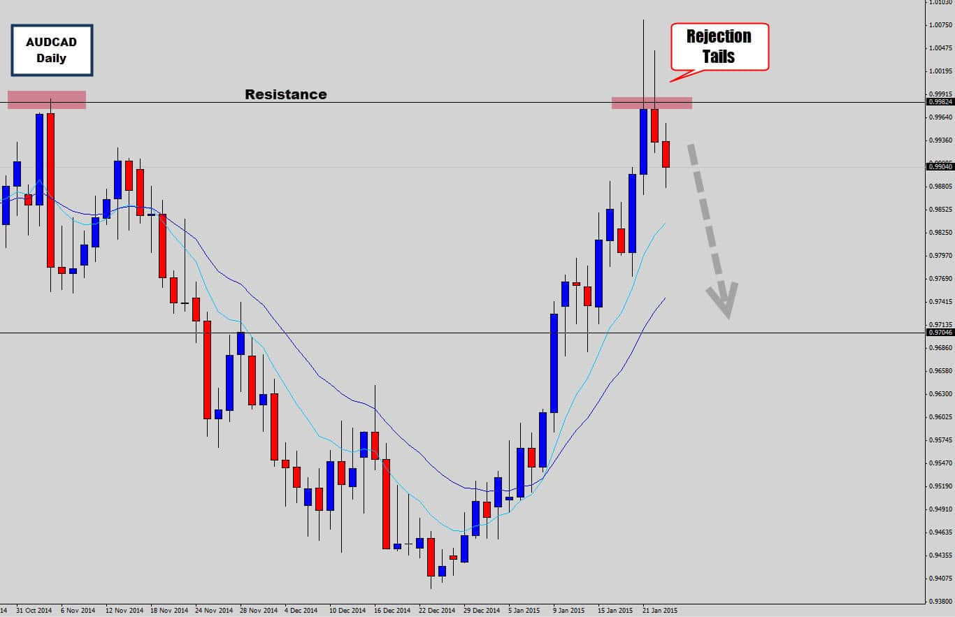 audcad rejection candle of resistance