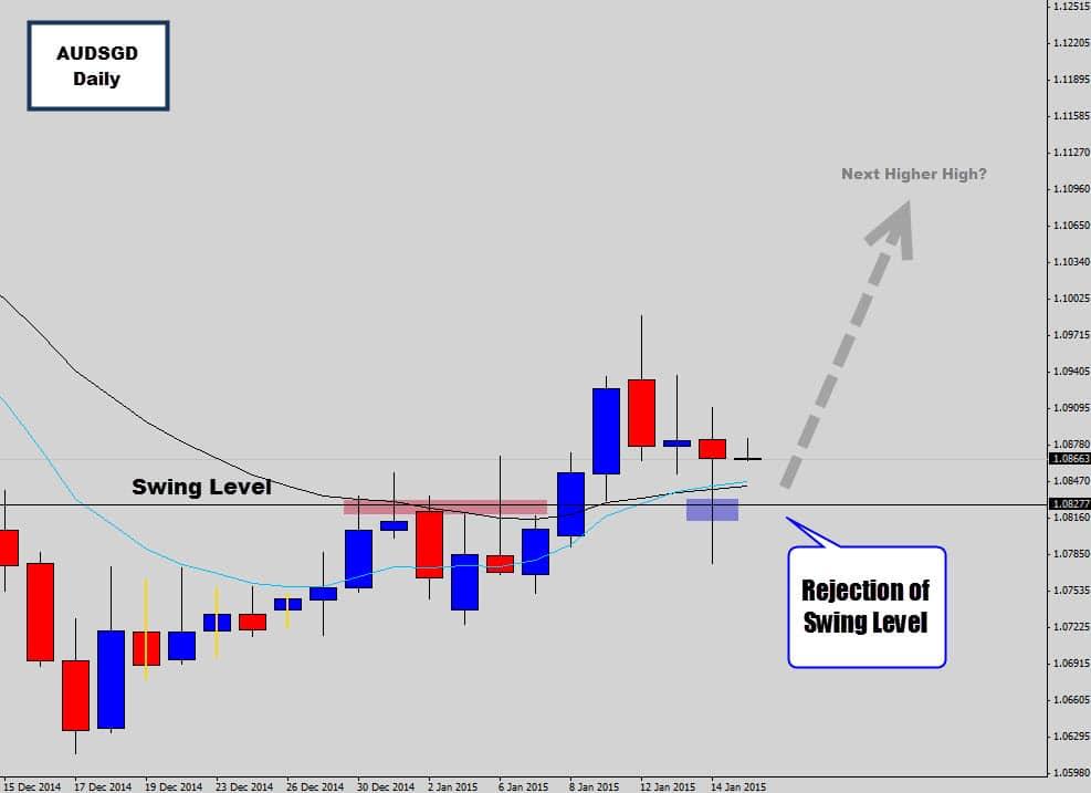 audsgd swing trade