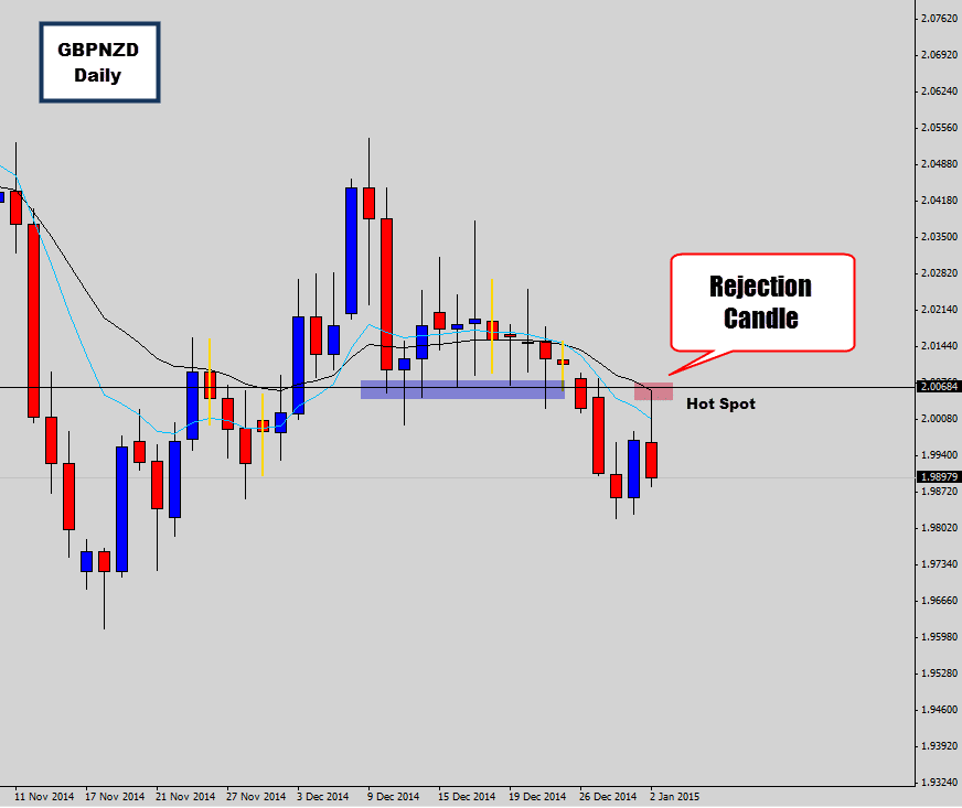 gbpnzd swing trade setup