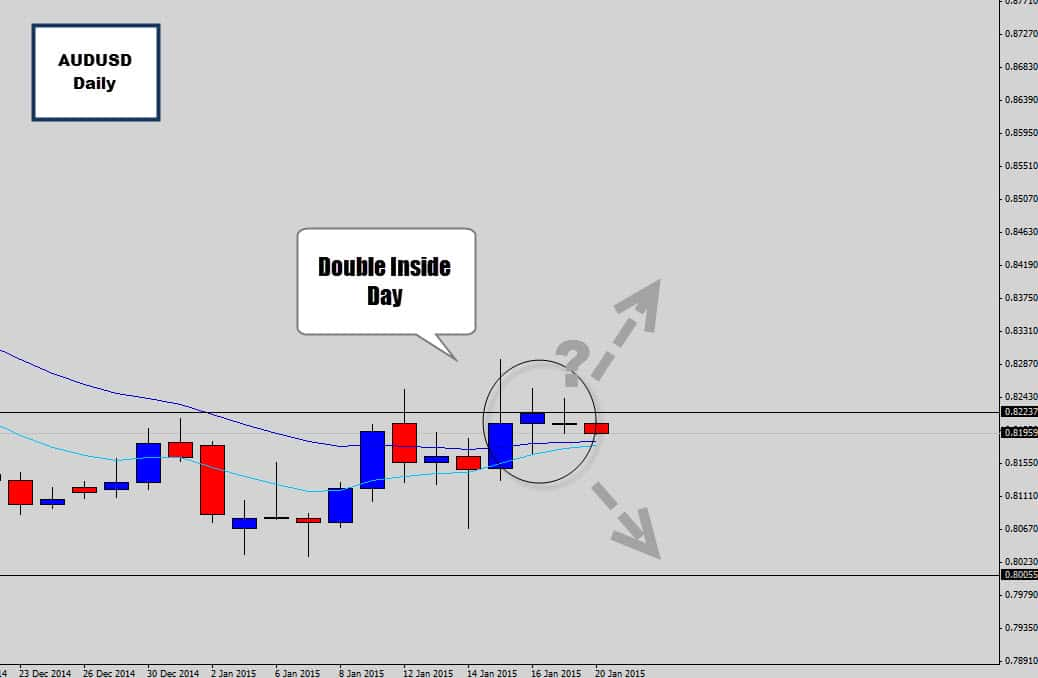 audusd double inside day