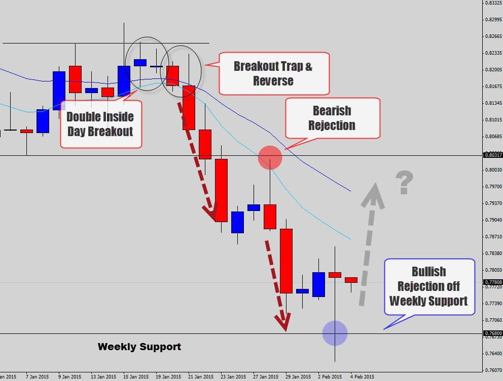 Dnb forex price action pdf