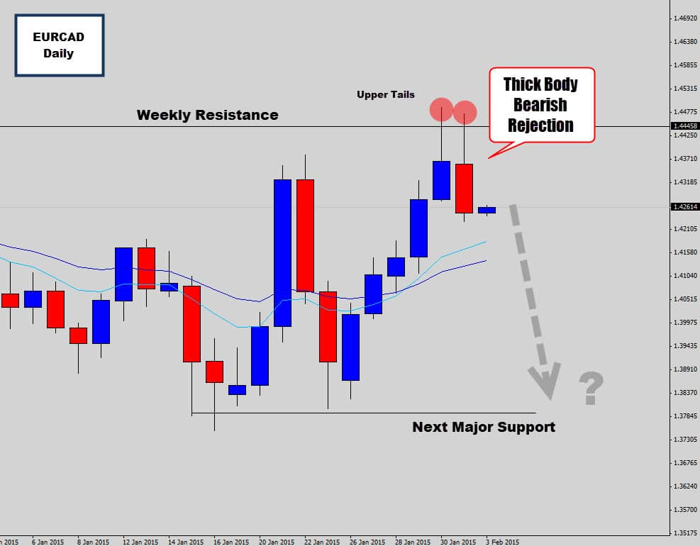 eurcad daily price action