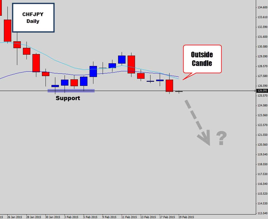 chfjpy pressure on support