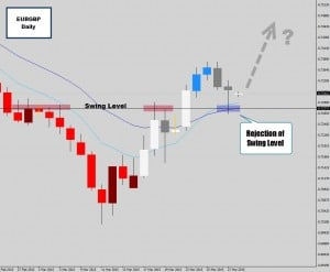 eurgbp rejection candle