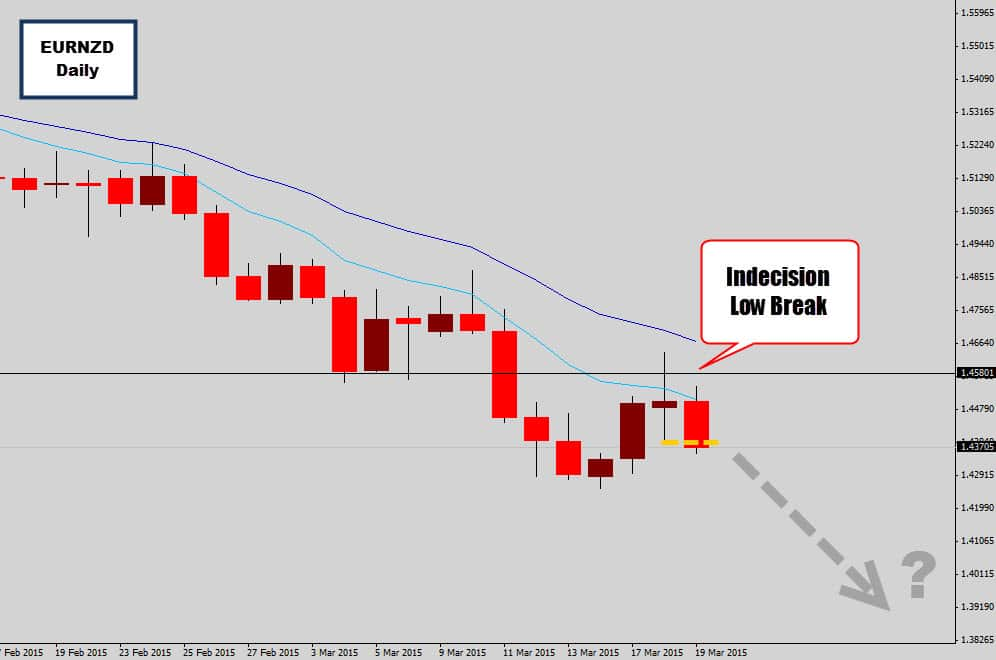 eurnzd indecision candle break