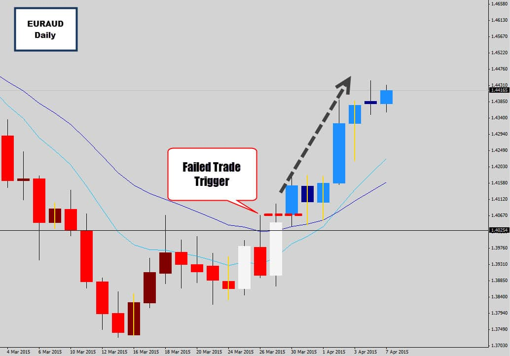 EURAUD 'Reverse Trade' Idea – Price Blows out the Wrong End