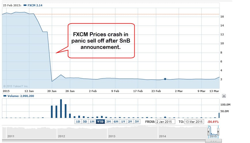 fxcm market crash