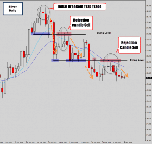 silver breakout trap follow through