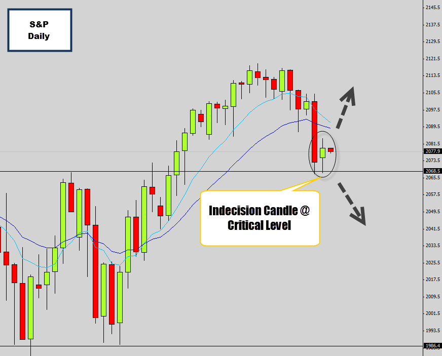 s&p indecision doji candle