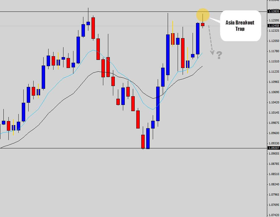 audnzd break out trap